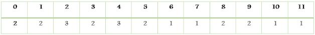 Bucket Sort algorithm implementation in C