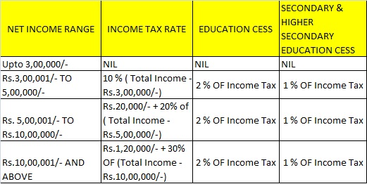 Income-Tax-Rate-Slab-for-Financial-Year-2016-2017 (A Y 2017-18).