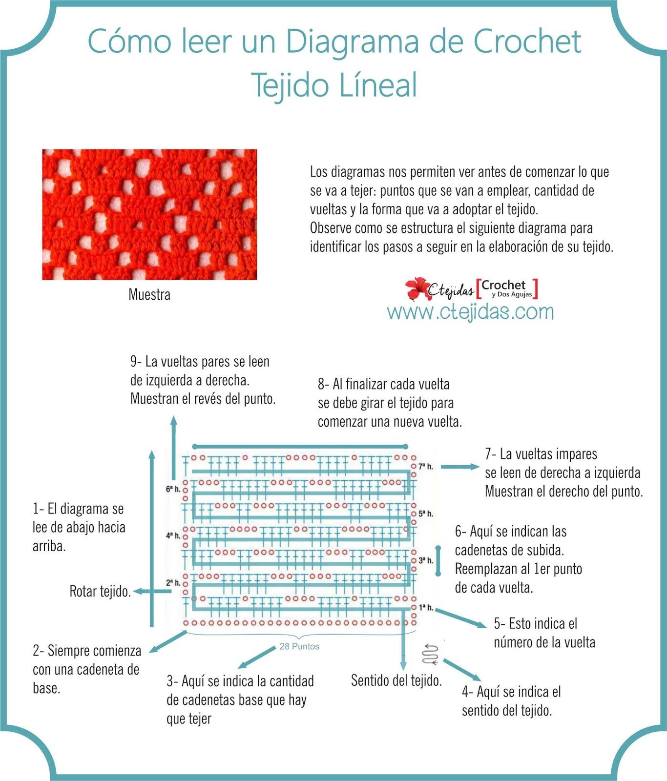Cómo leer los diagramas de crochet - Tejido Líneal