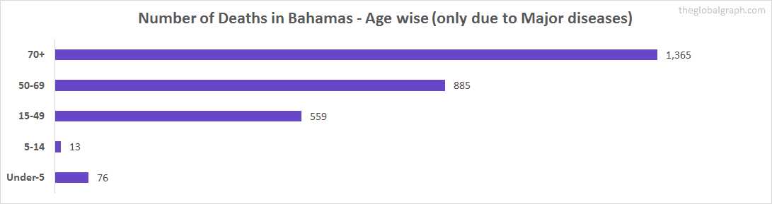 Number of Deaths in Bahamas - Age wise (only due to Major diseases)