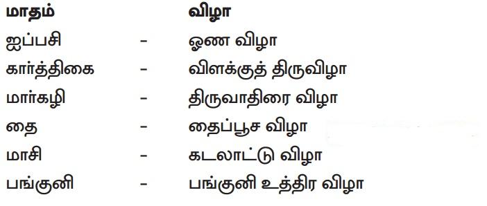 Samacheer Kalvi 12th Tamil Guide Chapter 5.3 தேவாரம்
