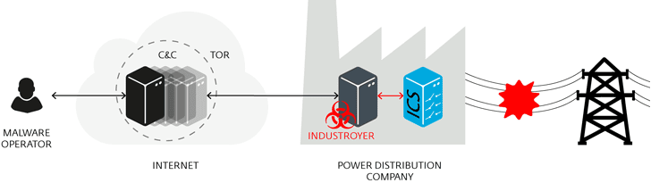 power-grid-malware