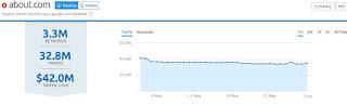 Gráfico que muestra estimación de tráfico hacia el dominio en un mes