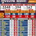 Gujarat Corona update date 27-4-2020