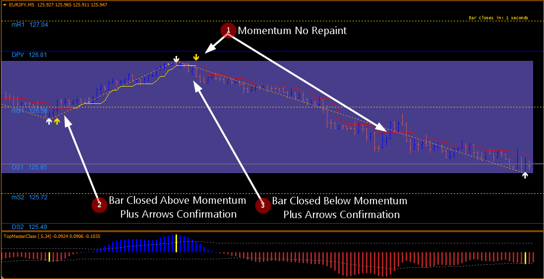 90% Most Accurate Momentum Breakout Scalping System No Repaint