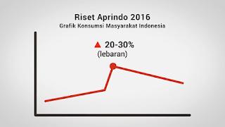 grafik konsumsi masyarakat indonesia menjelang lebaran tahun 2016 riset aprindo