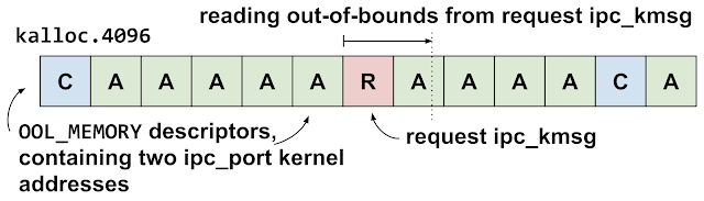 This diagram shows the kalloc.4096 zone when the vulnerability is triggered. The request ipc_kmsg has been allocated in the gap preceding one of the out-of-line memory descriptors. This means that the out-of-bounds read will read from the out-of-line memory, in which the attackers have placed a pointer to a mach port.