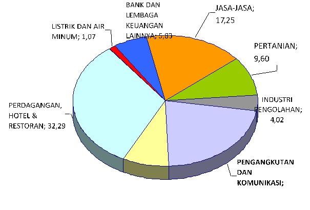 Banda Aceh Dalam Tata Ruang Profil Kota Banda Aceh