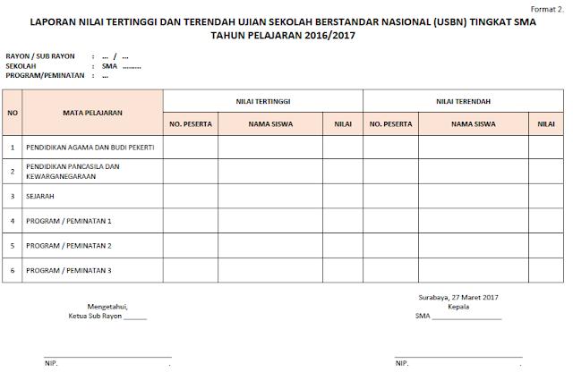 gambar format analisis penilaian usbn sma MA dan SMK