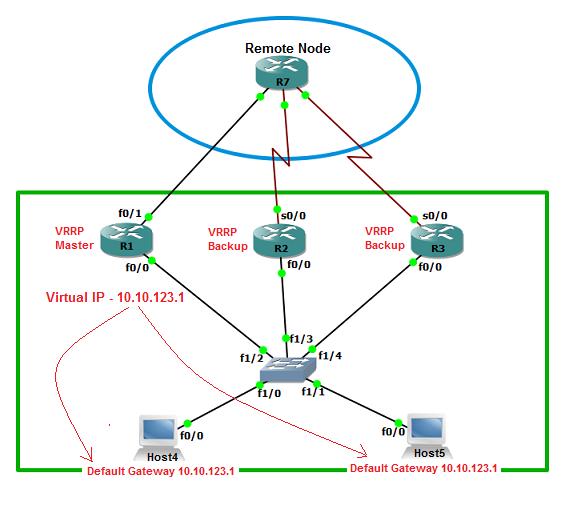 Virtual Router Redundany Protocol (VRRP)