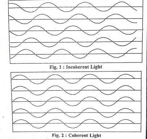 What Is Coherence In Physics