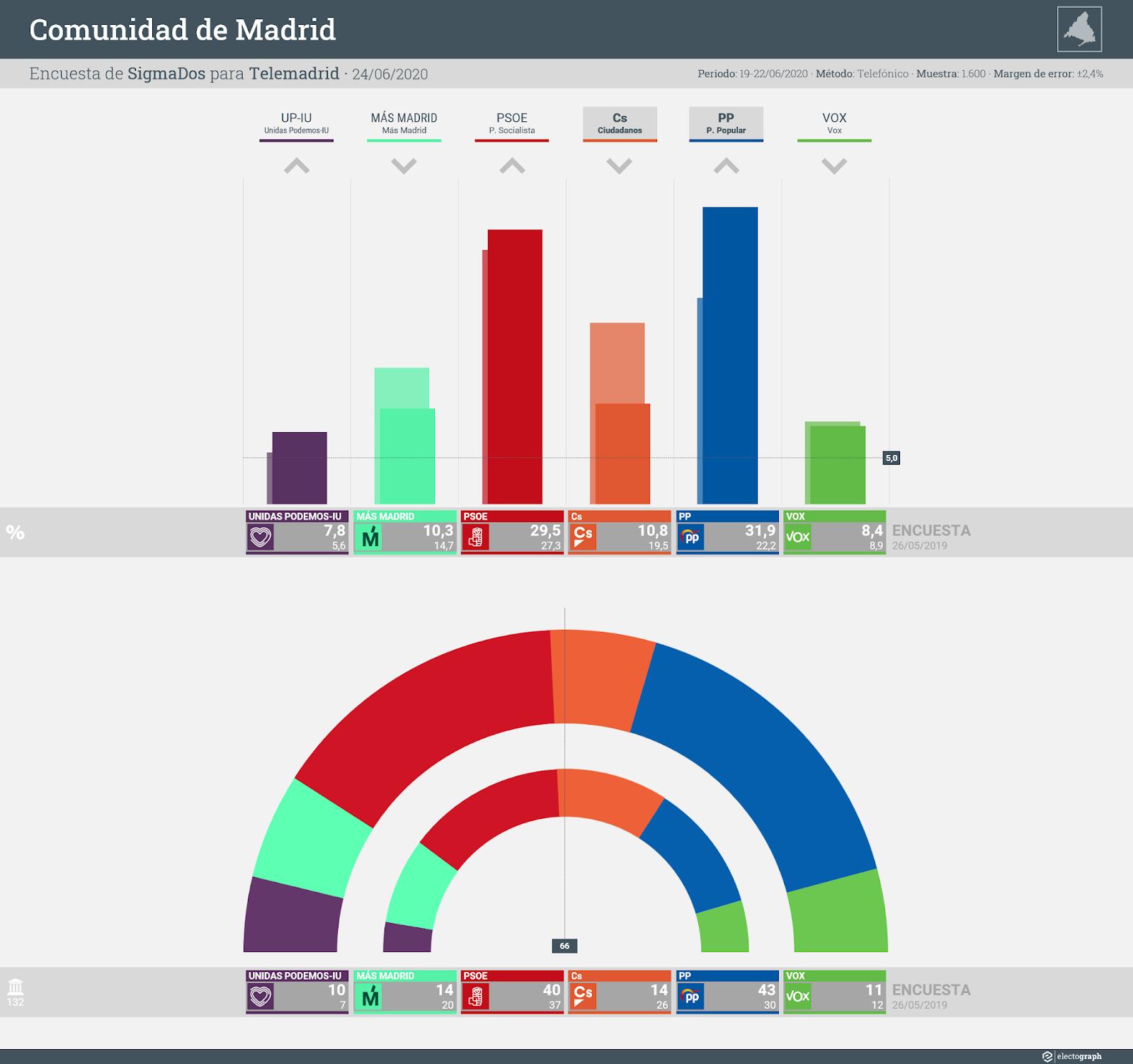 Gráfico de la encuesta para elecciones autonómicas en la Comunidad de Madrid realizada por SigmaDos para Telemadrid, 24 de junio de 2020