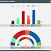 COMUNIDAD DE MADRID · Encuesta SigmaDos 24/06/2020: UNIDAS PODEMOS-IU 7,8% (10), MÁS MADRID 10,3% (14), PSOE 29,5% (40), Cs 10,8% (14), PP 31,9% (43), VOX 8,4% (11)