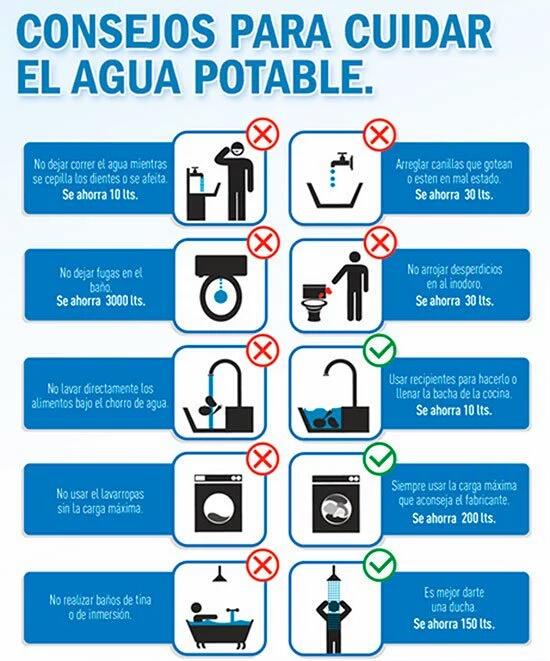 Consejos como ahorrar el agua potable en 07 practicos for Cosas para ahorrar agua