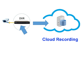 Hikvision Cloud Storage on DVR, NVR, IP Camera