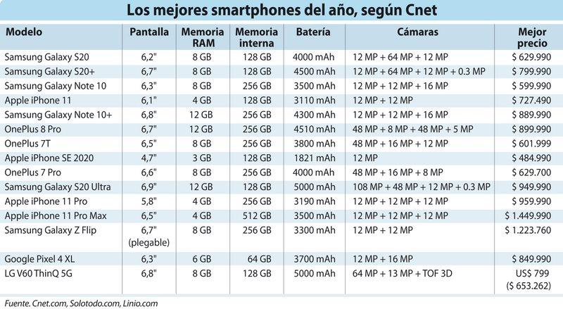 los mejores smartphones en lo que va del 2020