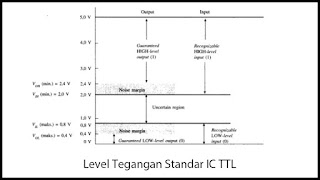 Level tegangan Standar IC TTL