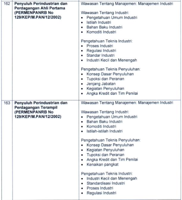Kisi-kisi Materi SKB CPNS 2021: Penyuluh Perindustrian dan Perdagangan