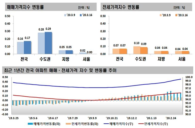 2020년 3월 셋째 주 아파트 가격동향, 매매 0.17% 상승, 전세 0.07% 상승