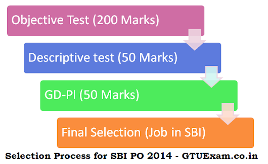 Exam Pattern of SBI PO 2014 (Selection Process)