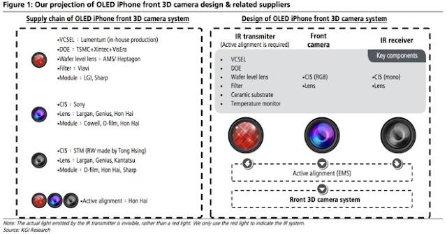 iPhone 8 3D Sensing Camera