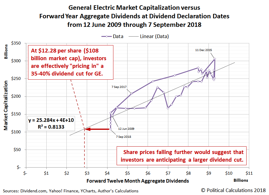 General Electric Market Capitalization versus Forward Year Aggregate Dividends at Dividend Declaration Dates from 12 June 2009 through 7 September 2018
