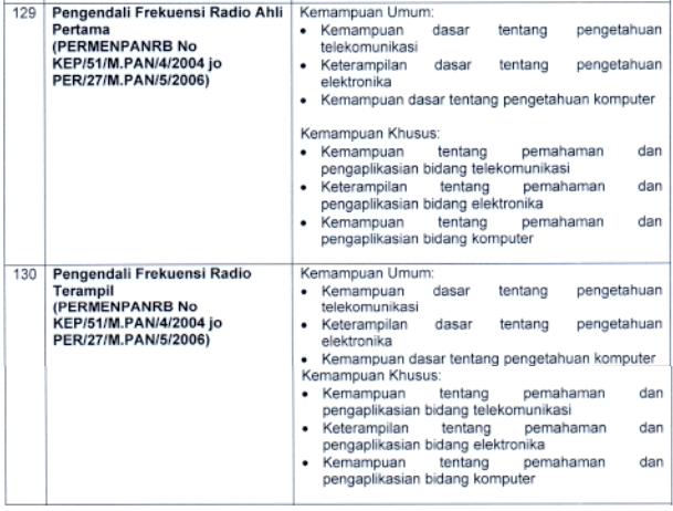 kisi kisi materi skb Pengendali Frekuensi Radio Ahli Pertama Terampil formasi cpns tahun 2021 tomatalikuang.com