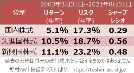 国内株式、先進国株式、新興国株式のリスク・リターン特性