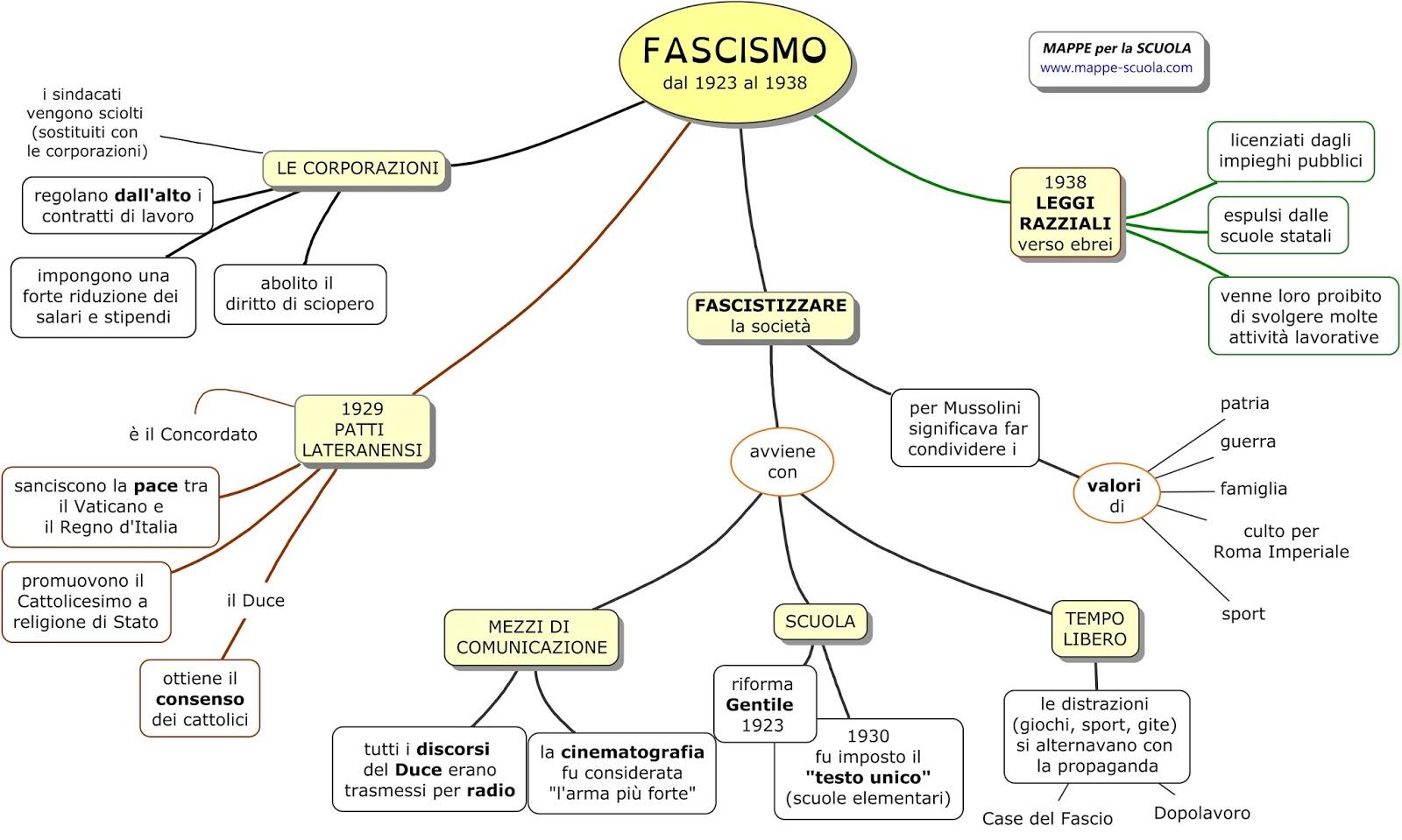 Mappe per la scuola fascismo le corporazioni il for Scuola di comunicazione
