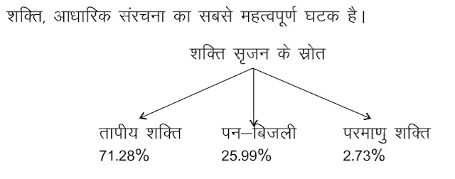 12th class economic Chapter - 7 Infrastructure notes in Hindi medium