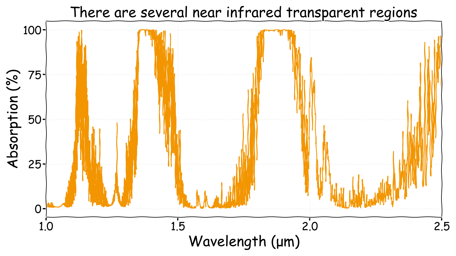Near and short wave infrared atmospheric absorption spectrum