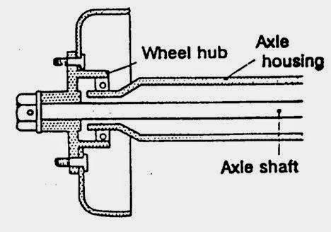 b. ¾ Floating type (¾ bebas memikul).