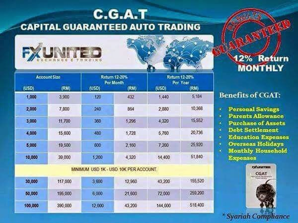 fxunited business plan