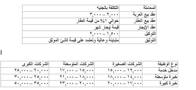 متوسط رواتب المحامين في السودان