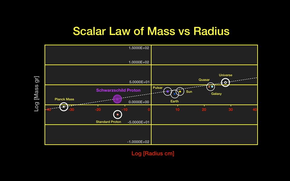 Masa versus raza diferitelor corpuri din univers,