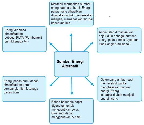 Kunci Jawaban Buku Kelas 4 SD Pembelajaran 1 Tema 2 Subtema 3 Energi Alternatif