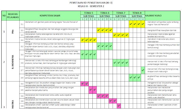 Pemetaan KD Kelas 3 SD/MI: Semester 2