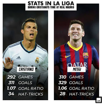 Still some people will say #Messi was better than Ronaldo when #Ronaldo played for #Real #Madrid...