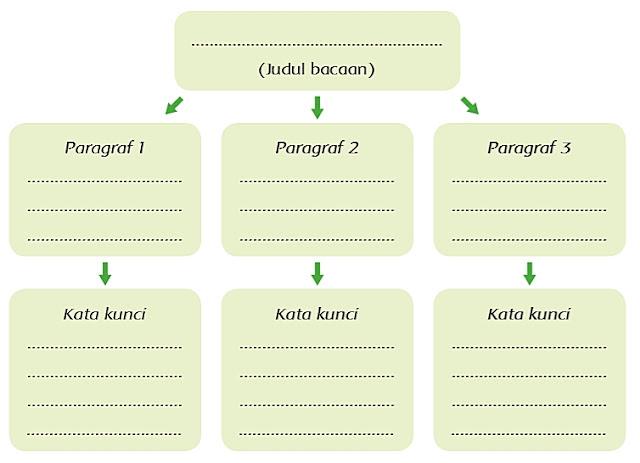 Kunci Jawaban Tema 6 Kelas 5 Halaman 41