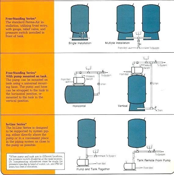 Cara Kerja Pressure Tank Membrane