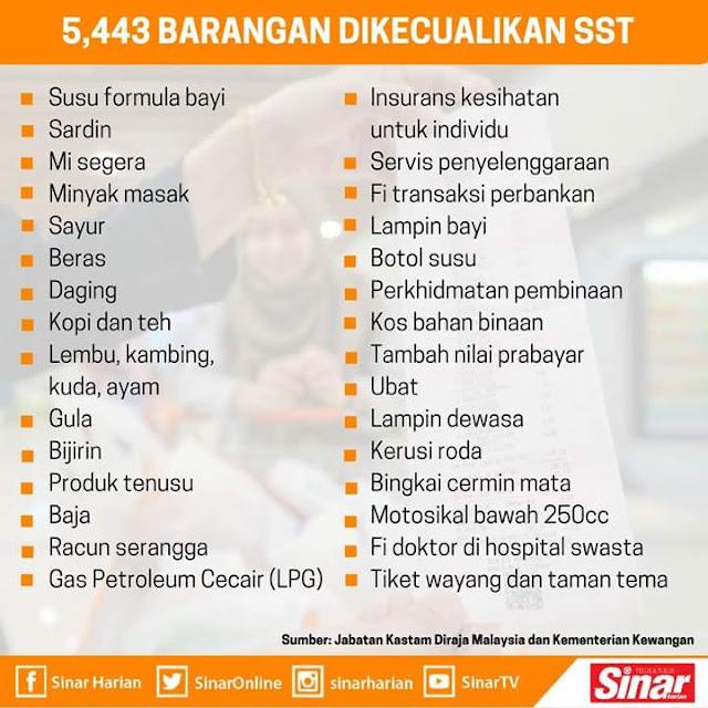 Senarai Barangan Yang Dikecualikan SST