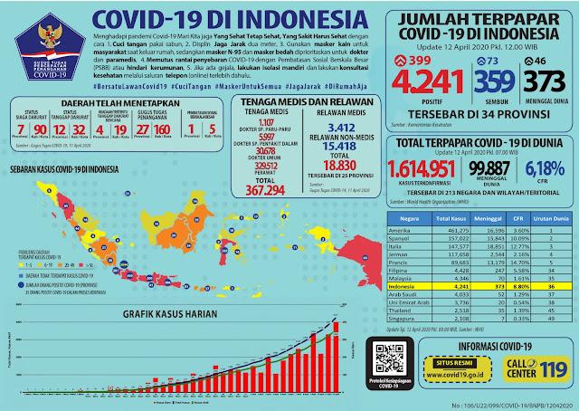 Update Corona 12 April: 4.241 Positif, 373 Orang Meninggal