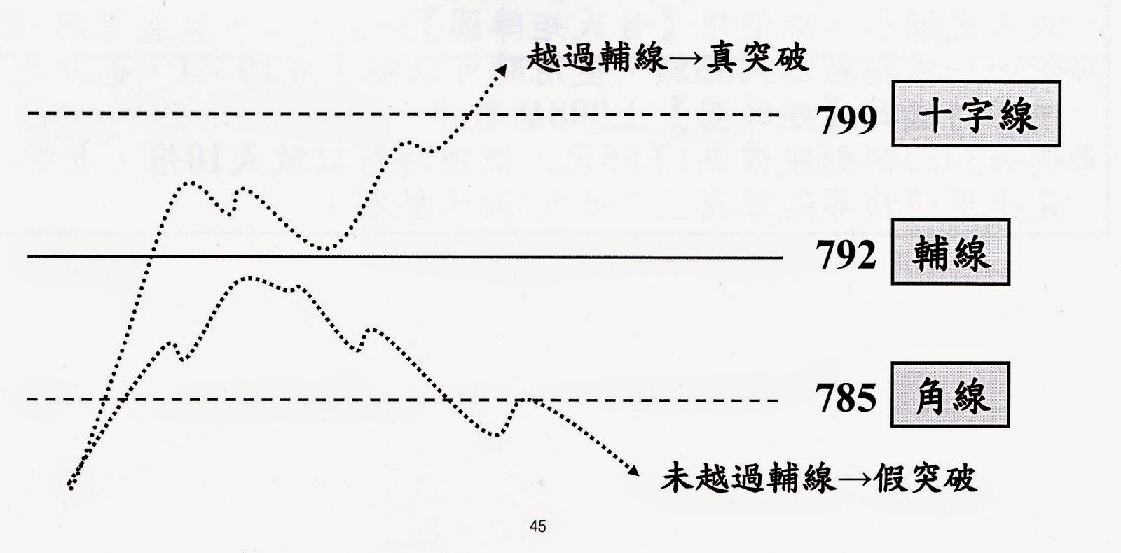 SHOW觀天下: 甘氏理論---市場預測系統