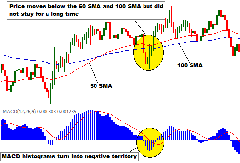 Trading entry signals