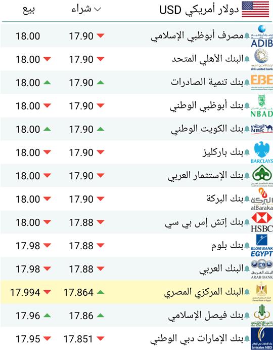 استقرار سعر الدولار اليوم الخميس 20 7 2017 في البنوك أمام الجنيه