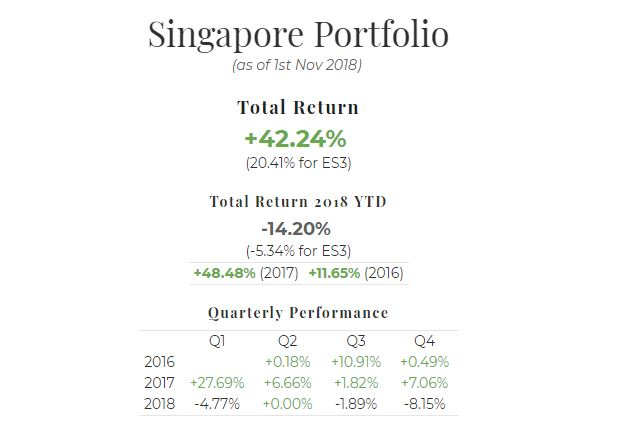 October 2018 Singapore Portfolio Performance Report. Overall = +42.24%, YTD -14.20%, Q4 -8.15%