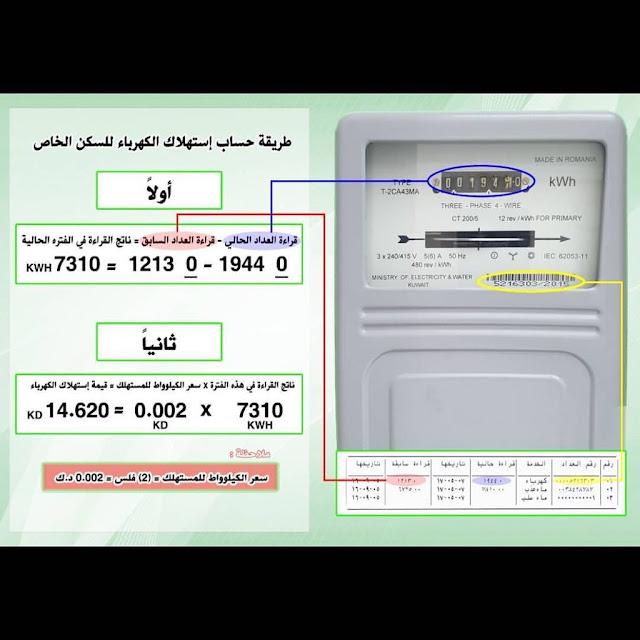 كيفية قراءة عداد الكهرباء الكويت
