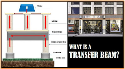 What is a Transfer Beam?