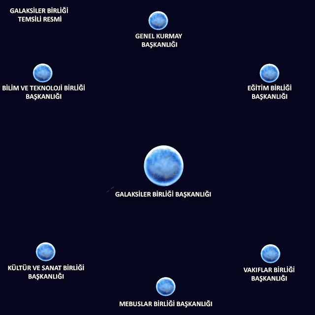 galaksiler birliği temsili resmi