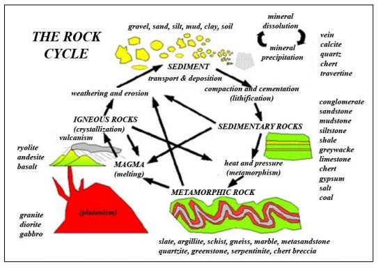 Siklus batuan | Sumber: Pras, 2009
